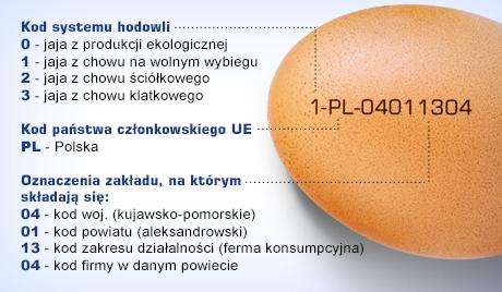 ポーランドの卵の数字の意味
