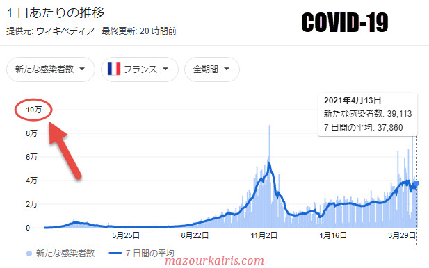 フランスのコロナ感染者数2021年4月