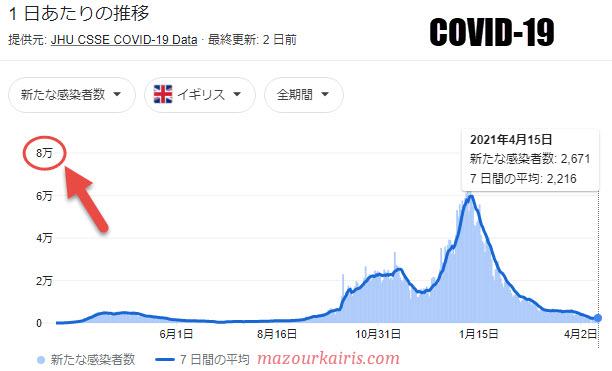 イギリスのコロナ感染者数2021年4月