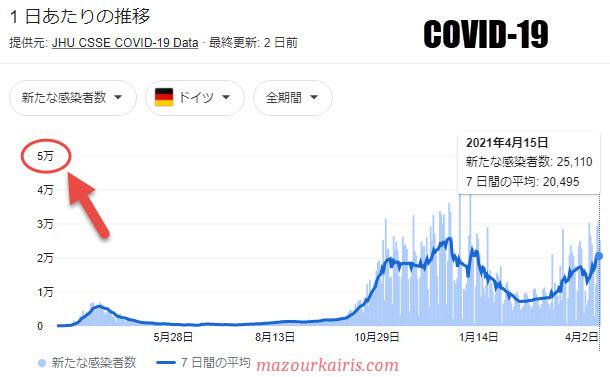 ドイツのコロナ感染者数2021年4月