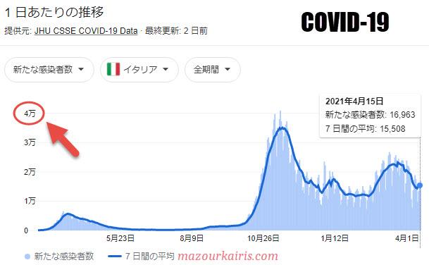 イタリアのコロナ感染者数2021年4月