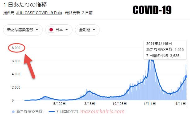 日本のコロナ感染者数2021年4月