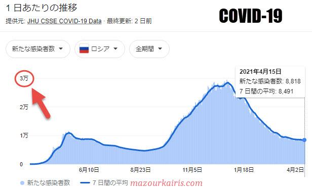 ロシアのコロナ感染者数2021年4月